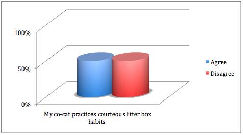 Pet Satisfaction Surveys (4/6)
