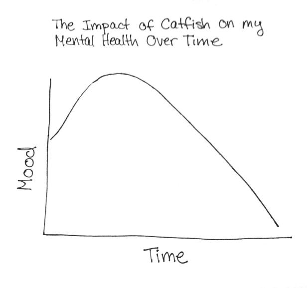 CatfishGraph